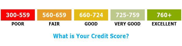 Guide Le Credit Score Au Canada Cote De Cr 233 Dit